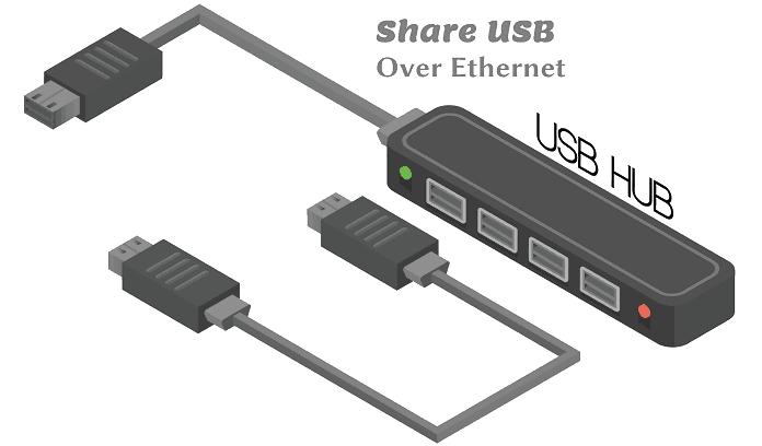 usb network gate tutorial